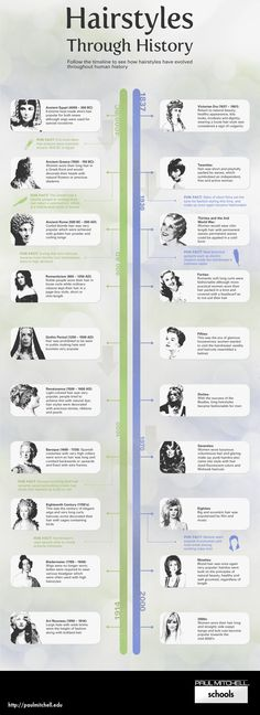 Hairstyles Through History Infographic | Paul Mitchell The School Corporate