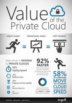 True value of the private cloud. #Cloud #Infographic #CloudComputing #CloudHosting