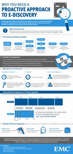 #infographic - A Proactive Approach to #eDiscovery