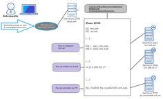 Généralités sur les DNS. Les zones DNS peuvent être un challenge. Faire pointer un nom de domaine sur un hébergement est perçu ..