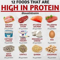 28 ideas healthy weight gain meals to get Protein Foods List, Protein Diets, Healthy Fats List, Healthy Carbs, Food To Gain Muscle, Muscle Food, Muscle Building Foods, Build Muscle, Body Building Meals