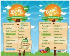 2012 Shopper's Guide to Pesticides- The Dirty Dozen & Clean 15