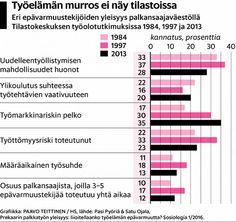 Tampereen yliopiston tutkija Satu Ojala ei ymmärrä, miksi palkkatyön suuresta vallankumouksesta puhutaan toistuvasti, vaikka sille ei ole juuri mitään todisteita.