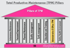 TPM Total Productive Maintenance is a systematic approach to maintain and improve the performance of the process with safety and product quality. Tpm Total Productive Maintenance, Environment Health And Safety, Value Stream Mapping, 6 Sigma, Visual Management, Cross Functional Team, Fourth Industrial Revolution, Lean Manufacturing, How To Motivate Employees