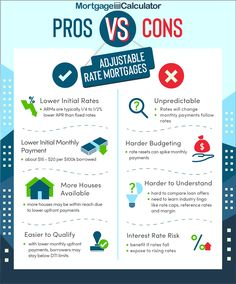Pros and Cons of Adjustable Rate Mortgages. Adjustable Rate Mortgage, Fixed Rate Mortgage, Fha Mortgage, Mortgage Tips, Mortgage Payment, Buying First Home, First Home Buyer, Home Buying Tips, Interest Only Loan