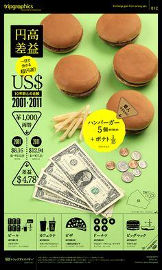円高差益、10年前との比較