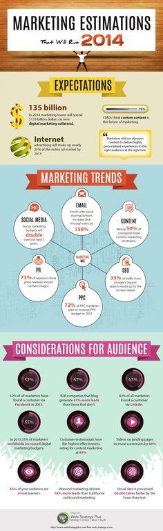 Marketing Estimations That Will Run 2014 #socialmedia #digital