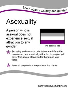 Asexuality: A person who is asexual does not experience sexual attraction to any gender. Sexuality and romantic orientation are different! A person can be romantically attracted to people, yet never feel sexual attraction for them (and vice versa). Asexual people do not reproduce like plants.  [click on this image to find a short video and analysis discussing asexuality and challenging the myth that all humans are sexual beings]