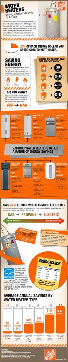 How to choose the best water heater:
