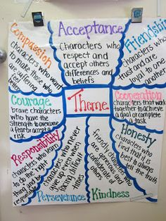 Great Anchor Charts that can help guide substantive conversations around different themes - content areas