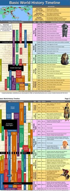 World History Timeline (PDF, 2 pages) This timeline of world history chart covers 3000 BCE to present and shows major civilizations alongside important people and events. It is simplified version of my larger, more detailed world history timeline poster. World History Classroom, History Teachers, Teaching History, History Education, History Activities, Hj History, History For Kids, Ap World History Notes, Ancient History