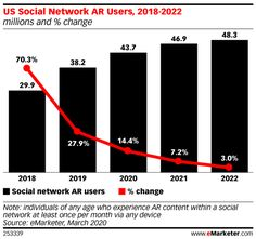 Nearly 44 Million People in the US Will Use AR on Social Networks This Year - eMarketer Trends, Forecasts & Statistics Research Companies, Business Innovation, Facial Recognition, Marketing Techniques, Augmented Reality, Social Networks, Social Media Marketing, Change, Facebook Instagram