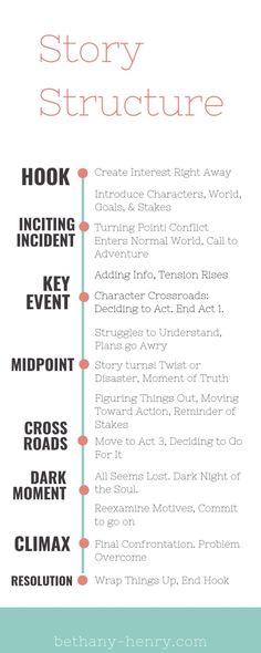 Strong Story Structure Key Event/End Act 1 - Bethany Henry <br> The key event forces the main character to make a decision for action. This closes out Act 1 and moves us into the action of Act Book Writing Tips, Writing Promps, Creative Writing Prompts, Writing Words, Fiction Writing, Writing Resources, Writing Help, Writing A Book Outline, Story Outline