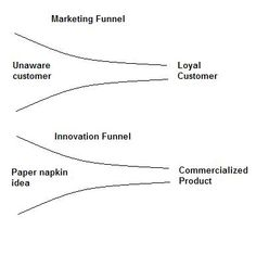 Marketing, Innovation and the Creation of Customers Marketing Innovation, Magical Thinking, Growth Hacking, Human Behavior, Authenticity, Acting, Novels, Business, Pattern