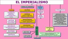 1848-1914: Imperialismo colonial