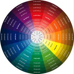 Munsell color system Color wheel with CMYK codes Sistema De Color Munsell, Munsell Color System, Colour Pallete, Colour Schemes, Color Combos, Decoration Palette, Graphisches Design, Color Psychology, Colour Board