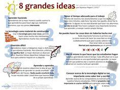 8 grandes ideas [para el aprendizaje constructivista]