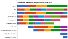 [infographic] Apple Mac Computer Revisions