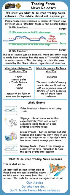 Trading Forex News Releases Infographic