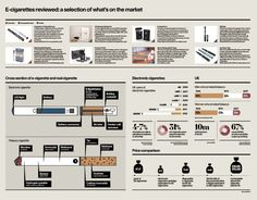 The #Electronic-Cigarette infographic - Raconteur - distributed in The Times