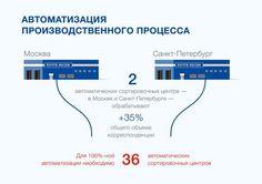 """Infographicsmag - Презентация для<br> """"Почты России""""прпопоп"""