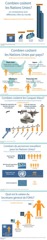 Au fait, combien coûte l'ONU? Quel est le salaire du SG? Cette infographie compare le financement de l'Organisation par rapport à d'autres entités comparables. Pour voir toutes nos infographies : http://www.un.org/fr/infographics/