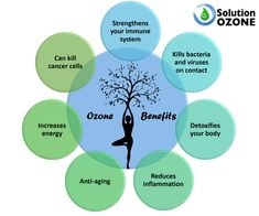 Ozone Benefits Benefícios do Ozono Ozone Therapy, How To Increase Energy, Immune System, Healthy Life, Anti Aging, Cancer, Healthy Living