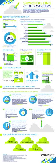 140123-VMWare-CloudCareers-Infographic #cloud #careers