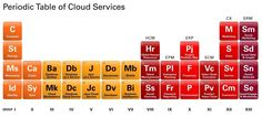 OracleVoice: The Periodic Table of Cloud Computing: An Elemental Approach