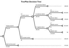 Informed Decision-Making in Judicial Mediation and the Assessment of Litigation Risk - ADR Toolbox Decision Tree, Decision Making, Tree Templates, Word Templates, Sales Report Template, Cover Sheet Template, Flow Chart Template, Cognitive Bias, Risk Analysis
