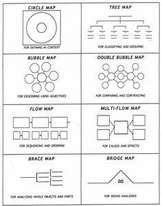 Thinking Maps - dette kan bli kjempefint i for eksempel Power-Point eller Word (Smart Art), og kan vise mye av elevenes tekstforståelse