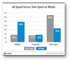 Mobile adspend vs TIme Spent on different sites and apps  - Other apps longtail underserved
