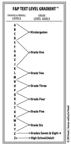 NEWLY UPDATED Fountas and Pinnell Text Level Gradient
