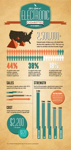 Let's Look at: Electronic Cigarettes by the Numbers