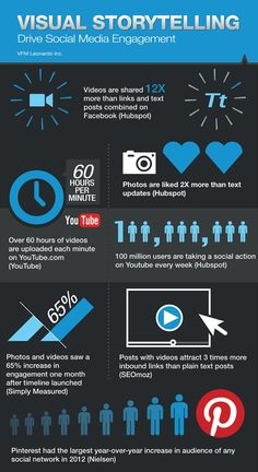 [Infographic] Visual Storytelling: Drive Social Media Engagement atechpoint.com/ #tech #gadgets #trending