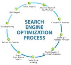 #SEO improves the reputation of your company in the online world. Read our blog & know the importance of SEO and how it is helpful for your business.