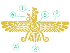 I want this as a tattoo! The meaning is so deep and close to me. It is the symbol of my Persian culture.