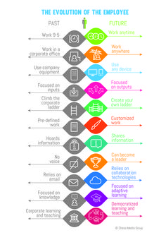 The evolution of the employee. #RH #Management