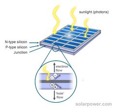 Solar power works by allowing the light to move the electrons free, this creates a flow of electricity.  A solar panel is made up of many photovoltaic cells that create this transfer of the light. This can be done through the use of two plates, one with a positive charge and one with a negative charge.  This will cause the panels to separate away from each other creating an electrical field.  When a photon of light hits the panel it will push the electron free through the electric field.