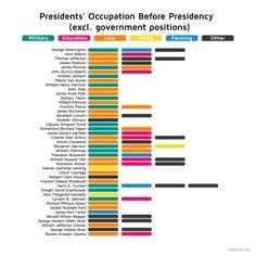 Profesión presidentes Estados Unidos antes de ser Elegidos