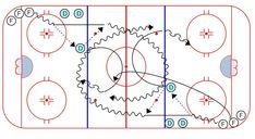 Hockey Drills – Weiss Tech Hockey Drills and Skills Hockey Drills, Hockey Training, Drill Set, Ice Hockey, Coaching, Tech, Sport, Storage, Chalkboard