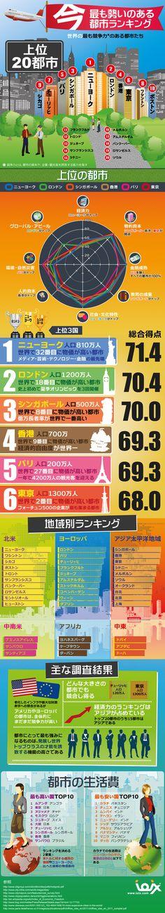 世界の都市を競争力で比較したインフォグラフィック | SEO Japan
