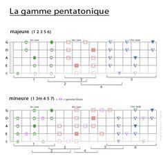 The Pentatonic Scales on Bass