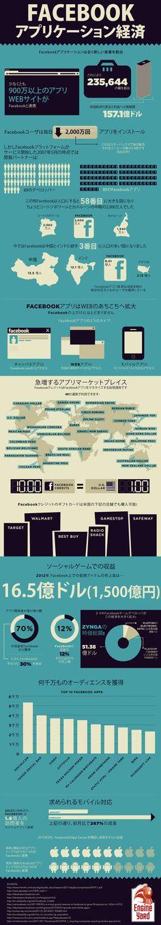 インフォグラフィック: Facebookアプリケーションの経済