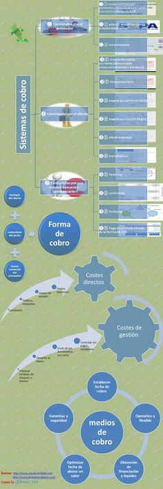 Infografía: hoja de ruta de los sistemas de cobro. Twitter:  @ Manuel_Vina