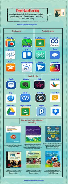 December 12, 2016 Project-based learning is one of the themes we have extensively covered during this year. From web tools and mobile apps to books and guides, we used a multi-purpose approach to... .