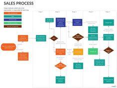 Process Flow Chart Template, Process Chart, Process Map, Sales Process, Sales Strategy, Digital Marketing Strategy, Flowchart Diagram, Technical Sales, Personal Financial Statement