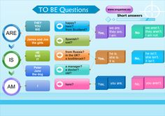 Forum | Learn English | Verb To Be in Questions | Fluent Land