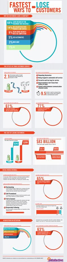This infographic was created for the Social Studies blog over at Getsatisfaction.com. It shows the main reasons why companies lose customers and how much lost customers costs them.