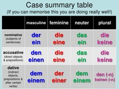Image result for dative pronouns german table